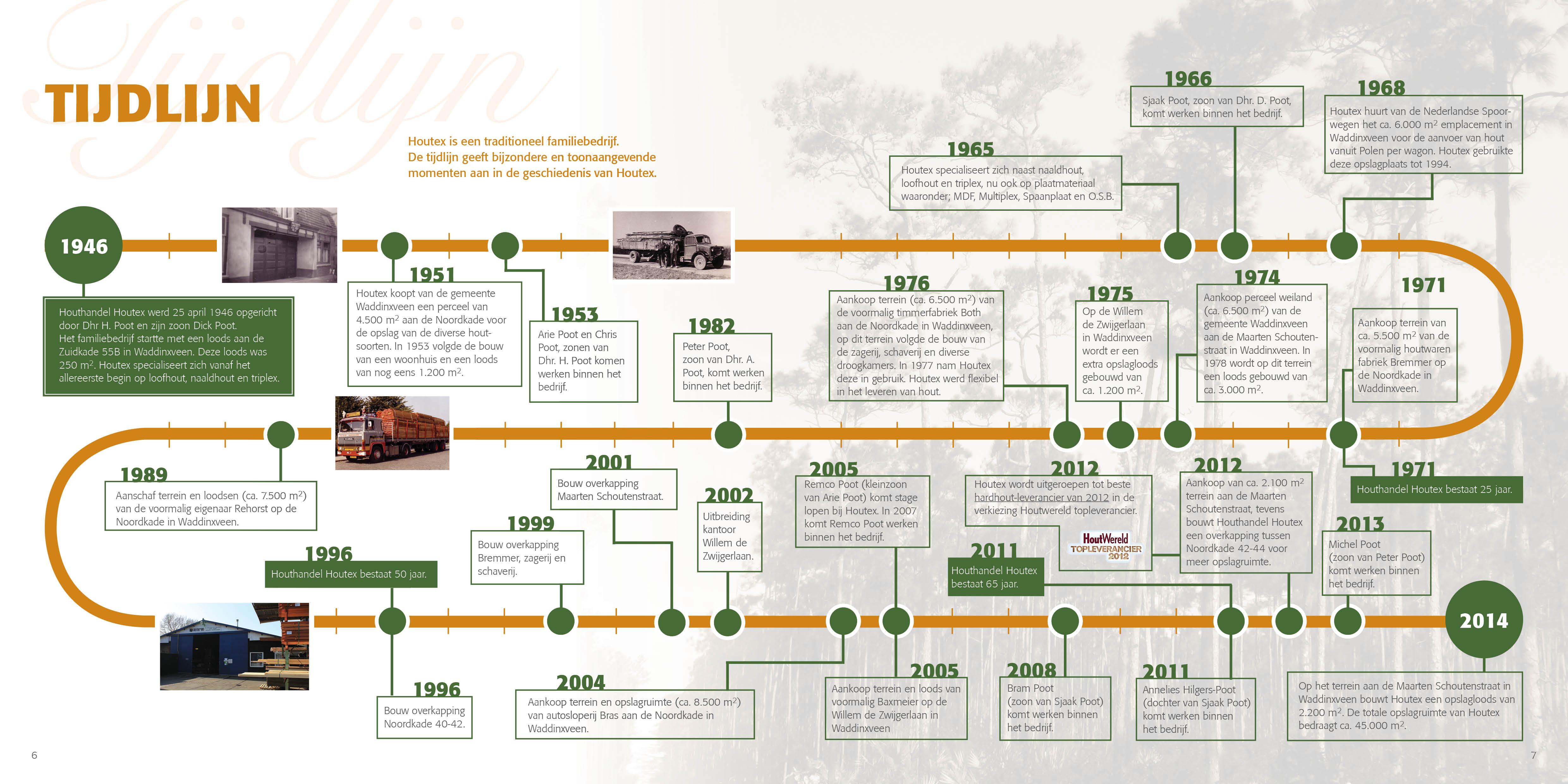 Houtex-Brochure-2014-tijdlijn